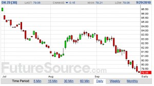dollar.index