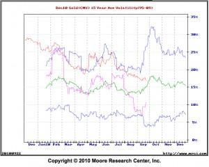 gold.volatility