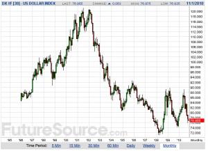 DX.Continuous.chart