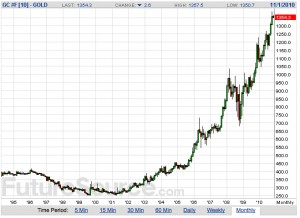 Gold.Continuous.chart