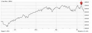 SPU1 300x108 Equity Market Weak, Scared