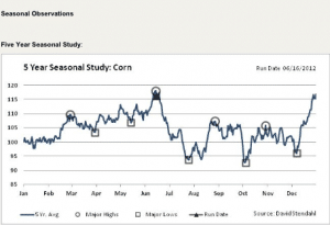 corn screen shot 300x205 Seasonal Tendencies or Media Hype?
