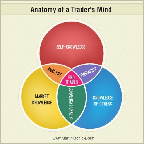 DoubleLife e1390094255276 Anatomy of a Traders Mindset