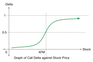 Delta positive trading options